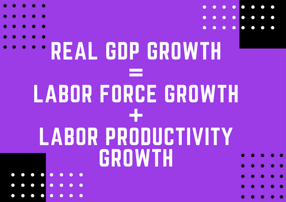 Real GDP Growth Formula