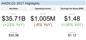 AMZN Q1 Highlights