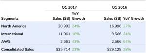 AMZN Q1 Revenue By Segment
