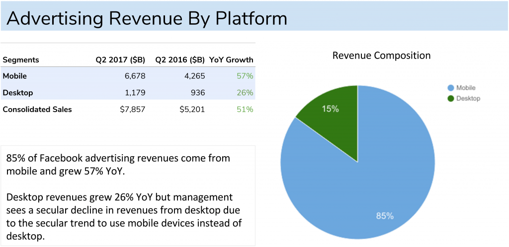 Facebook Revenue By Placement