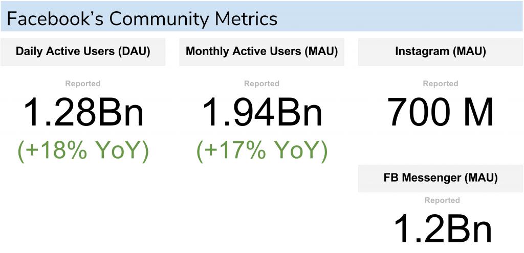 Facebook Community Metrics