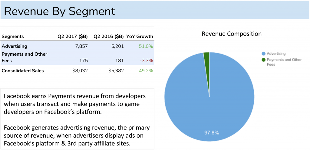 Facebook Revenue By Operating Segment