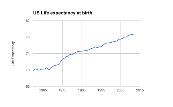 US Life Expectancy at Birth