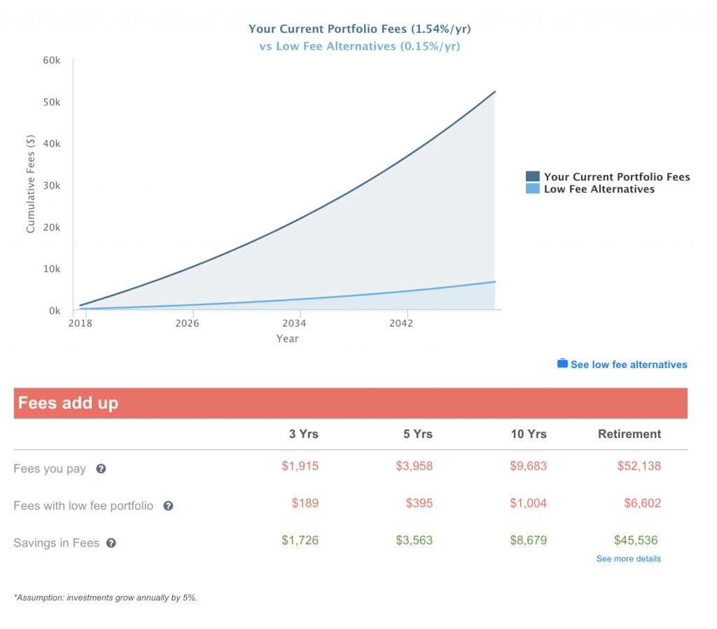 See how mutual fund fees accumulate over time