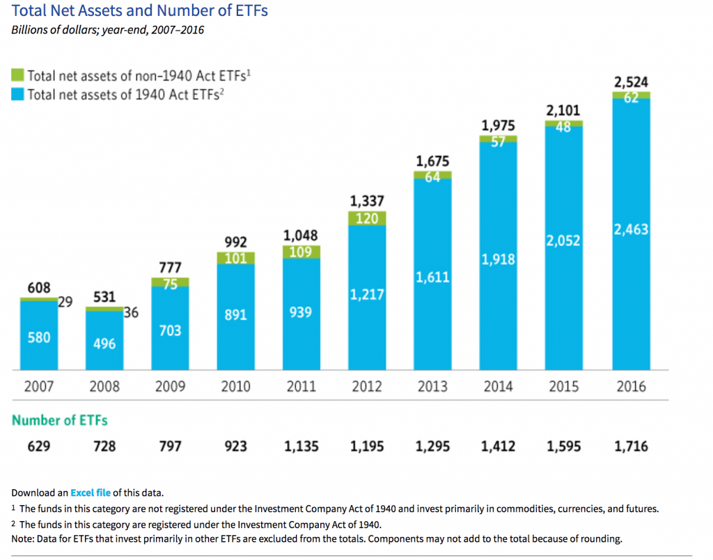 Growth in number and total investments in ETFs