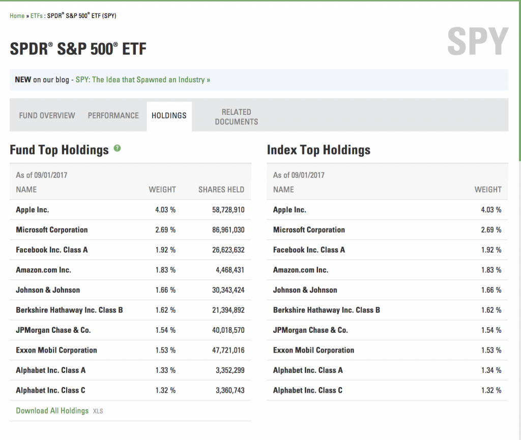 Top holdings of SPY ETF