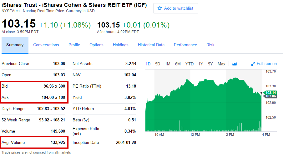 Quote for ICF ETF from Yahoo Finance, showing bid/ask spread
