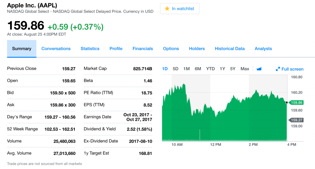 Apple (AAPL) stock quote, showing dividends