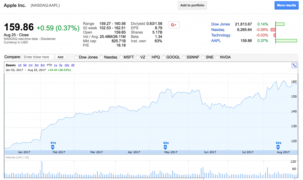 Apple (AAPL) stock price chart